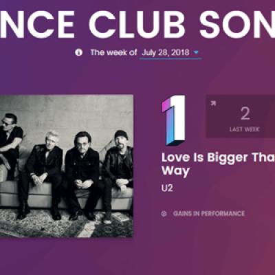 "U2 conquista o 1º lugar na parada ""Dance Club Songs"" da Billboard"